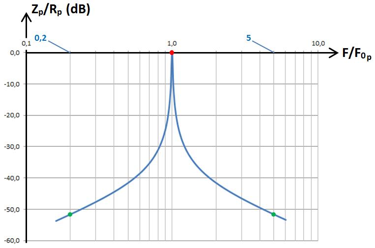 RLC parallèle, graphe dB 1
