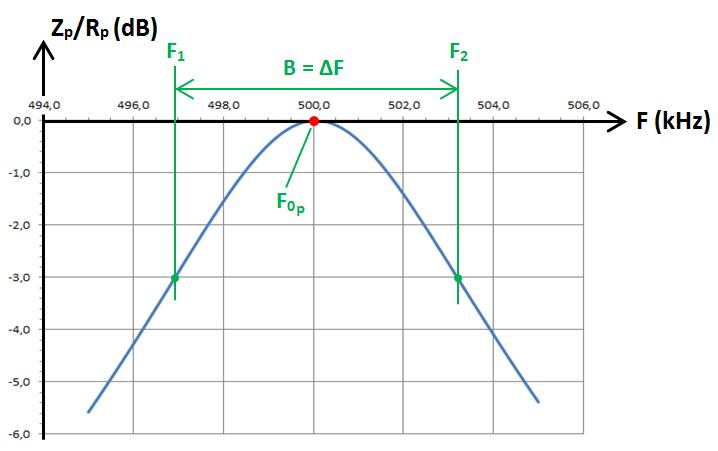 RLC parallèle, graphe dB 2