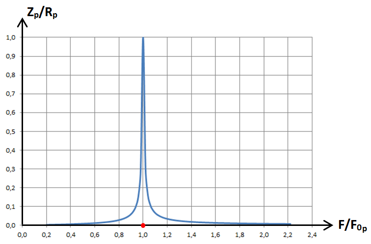 RLC parallèle, graphe1