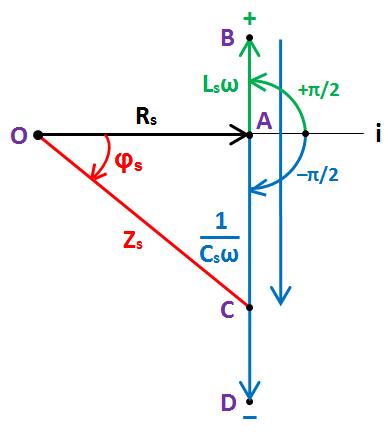 Z, phi négatif, Fresnel
