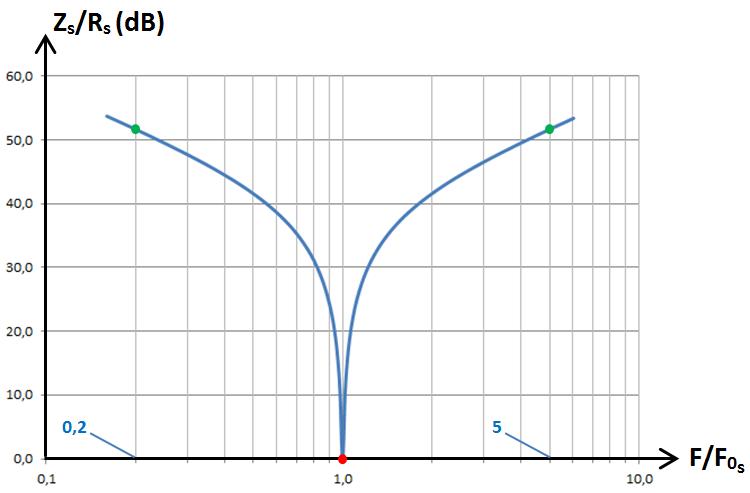RLC série, graphe dB 1