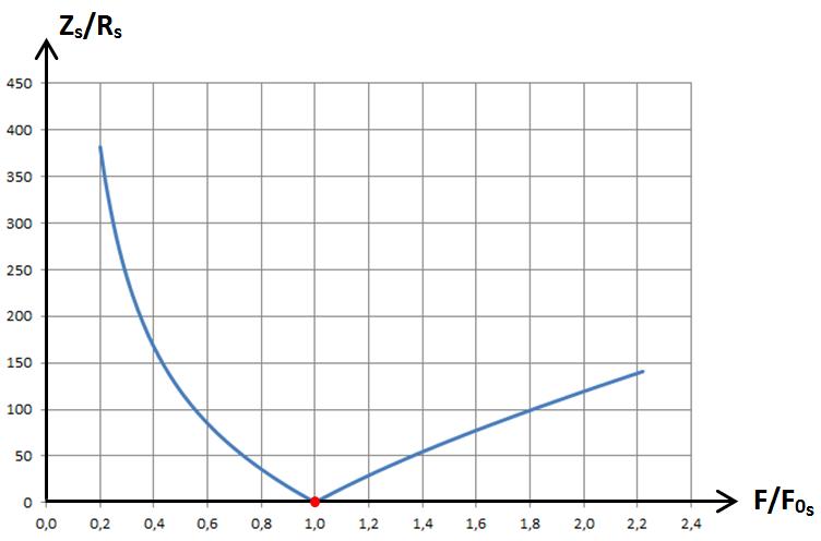 RLC série, graphe1