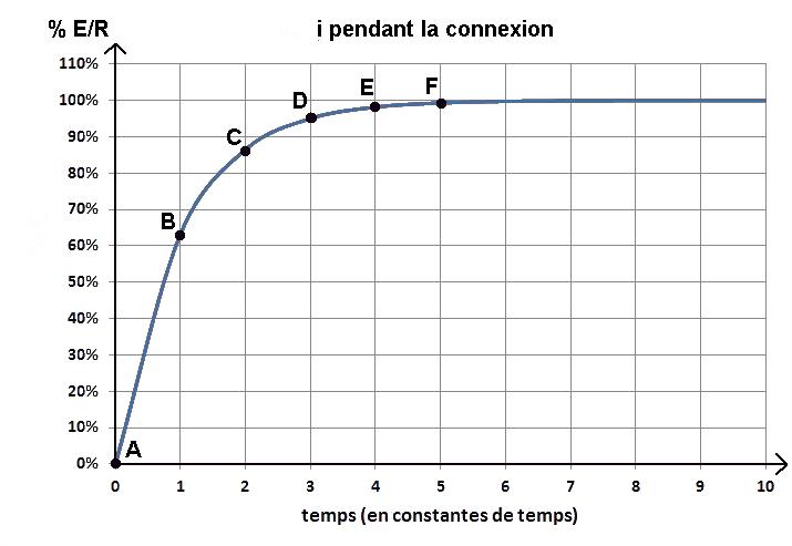 courbe du courant dans L, connexion