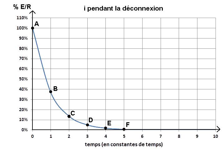 courbe du courant dans L, déconnexion