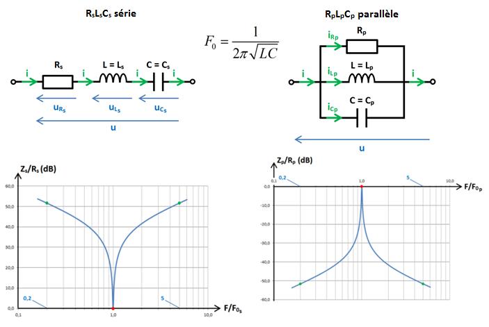 schémas et courbes dB