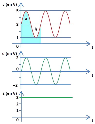 tension sinusoïdale plus tension CC