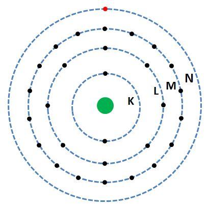 schéma atome de cuivre