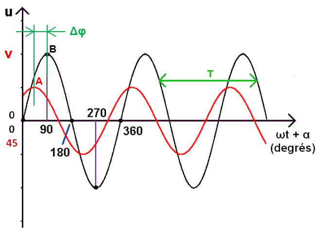 graphe déphasage, échelle d'angle, en degrés