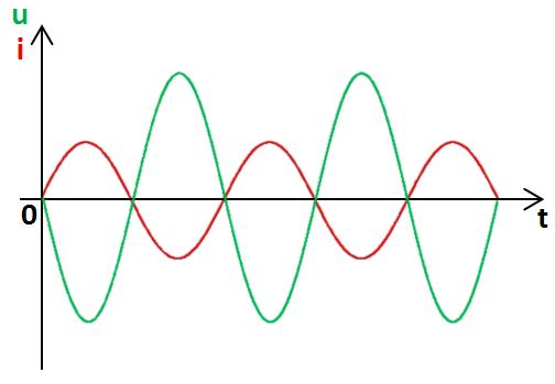 graphe, en opposition de phase