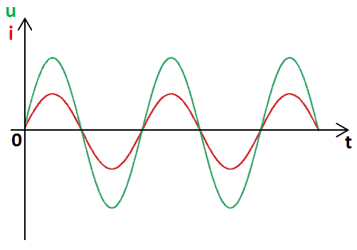graphe, en phase