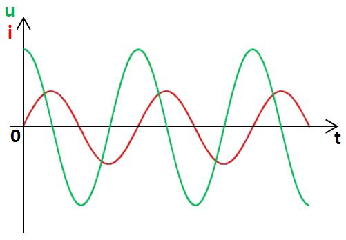 graphe, en quadrature