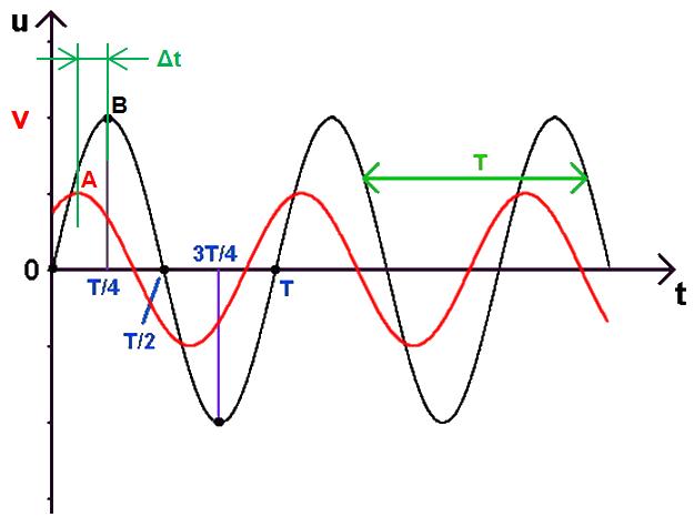 graphe déphasage, échelle de temps