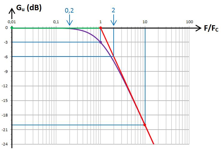 RC passe-bas, graphe en dB