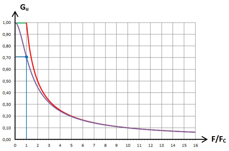 RC passe-bas, graphe 2
