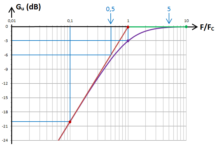 RC passe-haut, graphe en dB