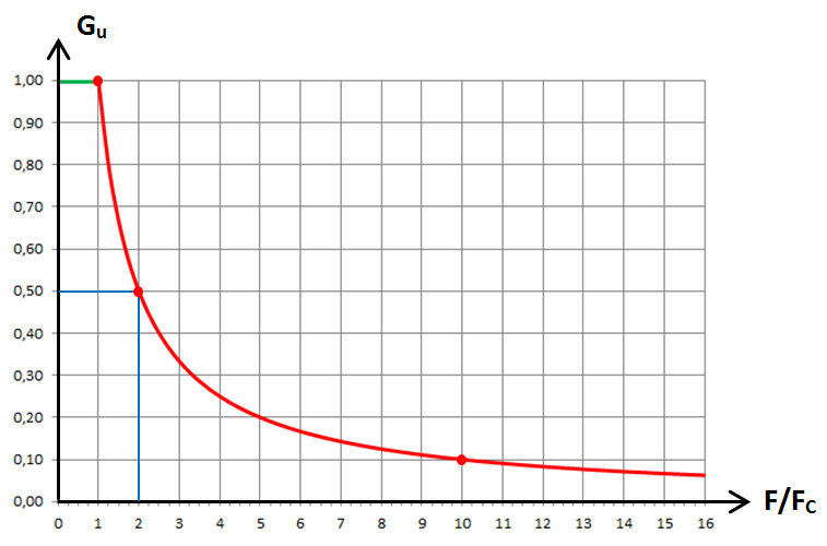 RL passe-bas, graphe 1