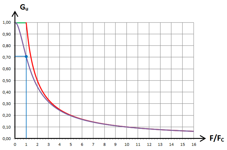 RL passe-bas, graphe 2
