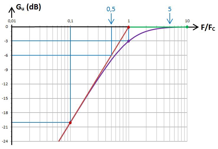 RL passe-haut, graphe en dB