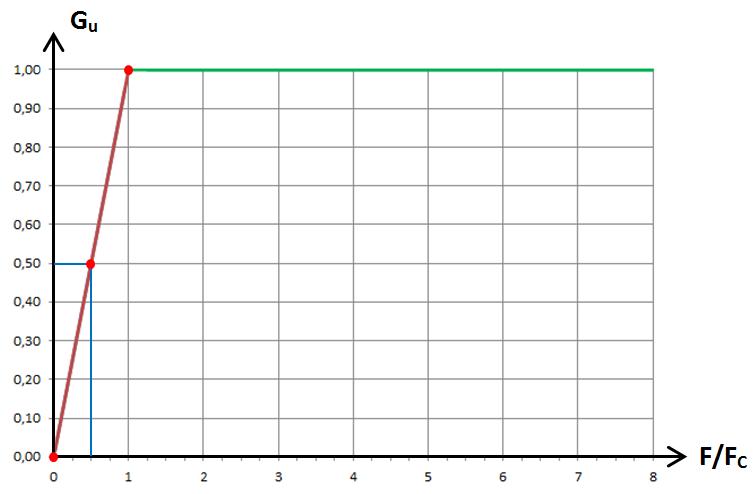 RL passe-haut, graphe 1