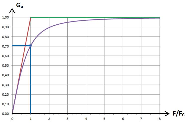 RL passe-haut, graphe 2
