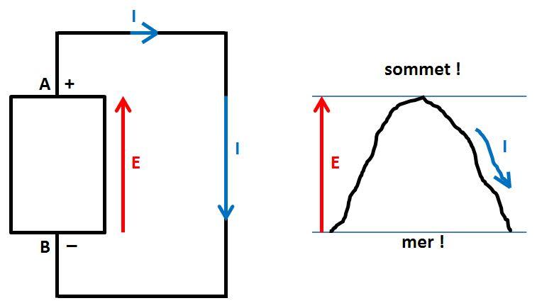 schéma générateur - mont Blanc