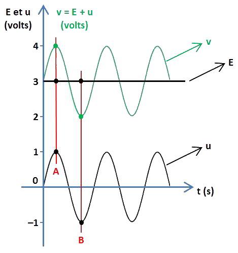 générateurs CC et CA en série