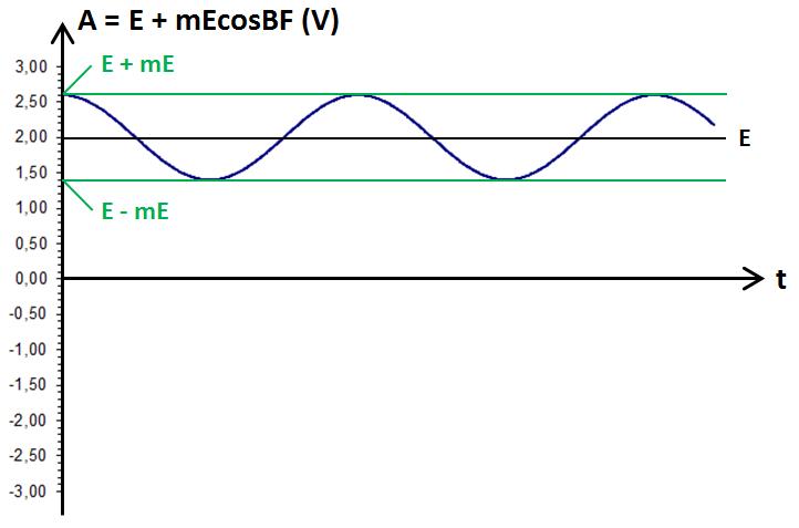 graphe de (E + mEcosBF)