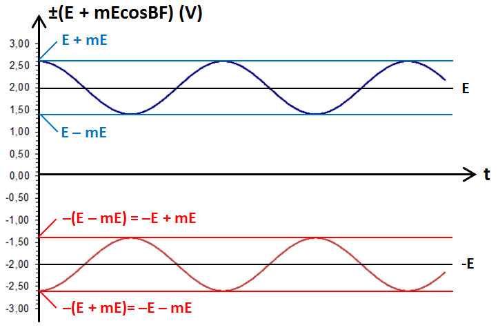 graphe de (E + mEcosBF) et -(E + mEcosBF)