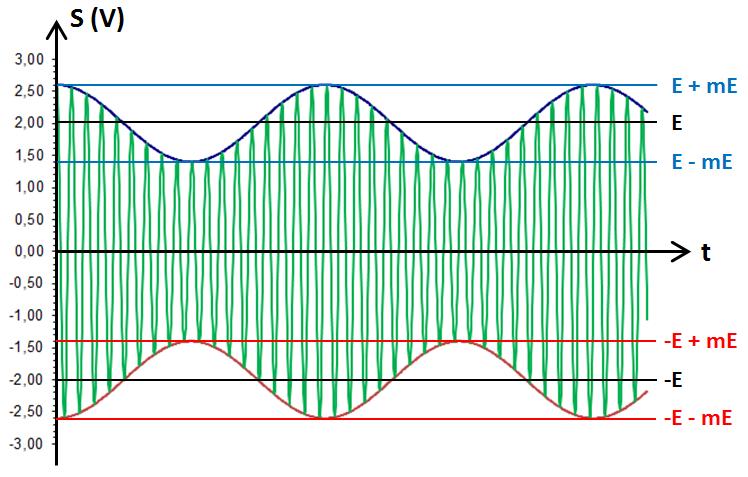 graphe de S avec enveloppe