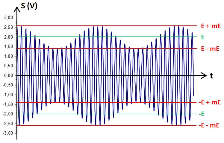 signal modulé en DBAP