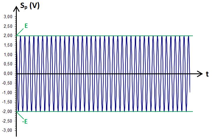 signal porteur