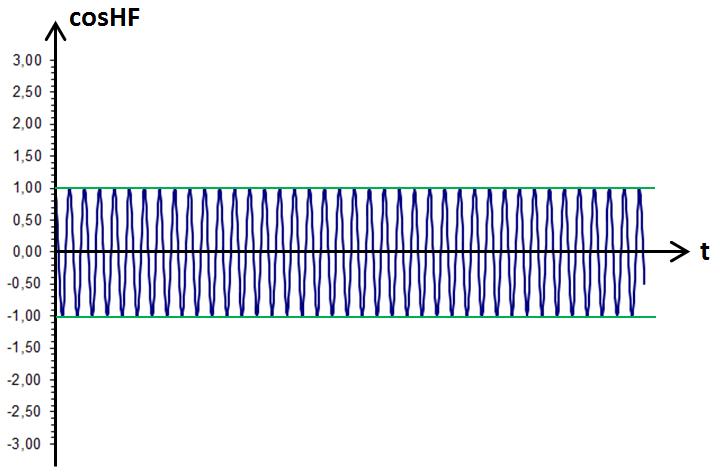 graphe de cosHF