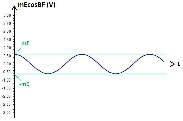 graphe de mEcos