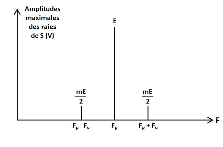 spectre 1 fréquence utile en DBAP