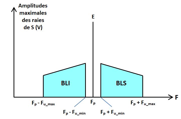 spectre BLI-BLS en DBAP