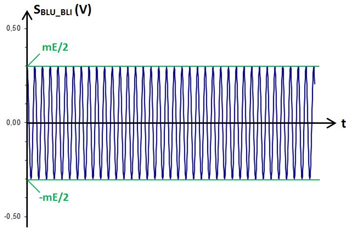 signal modulé en BLU (BLI)