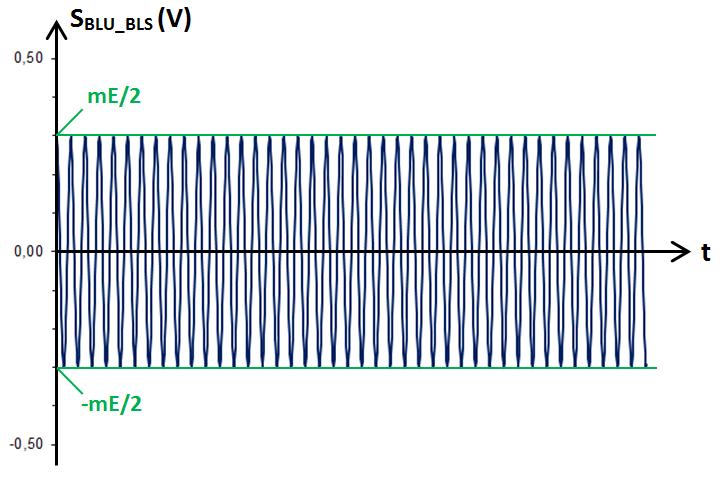 signal modulé en BLU (BLS)