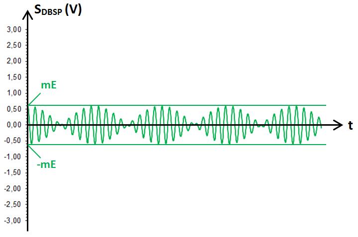 signal modulé en DBSP, sans enveloppe