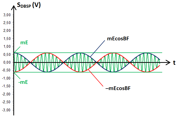 signal modulé en DBSP