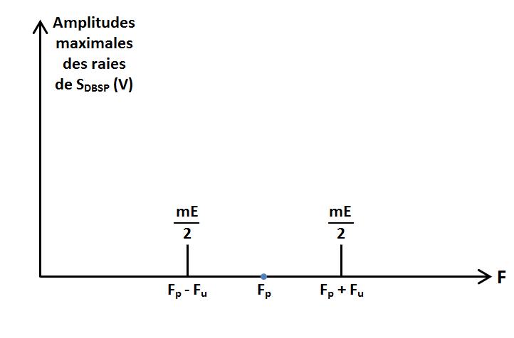 spectre 1 fréquence utile en DBSP