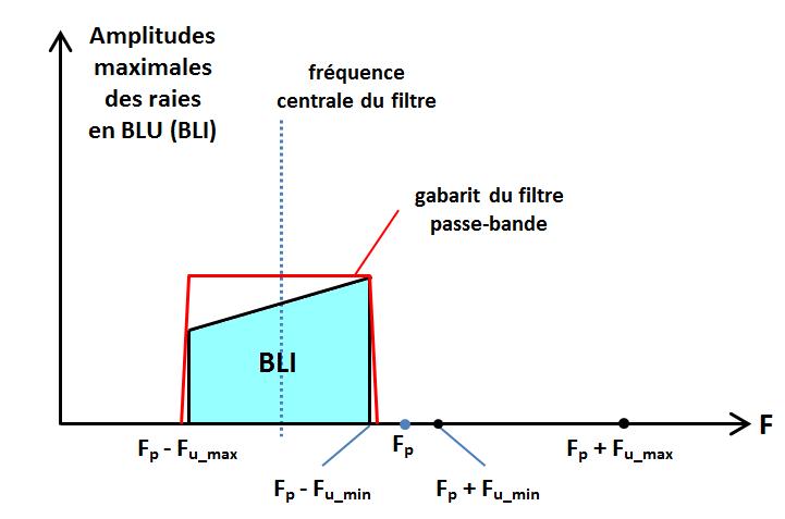 spectre en BLU (BLI)