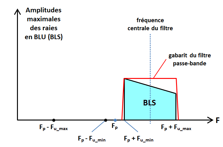 spectre en BLU (BLS)