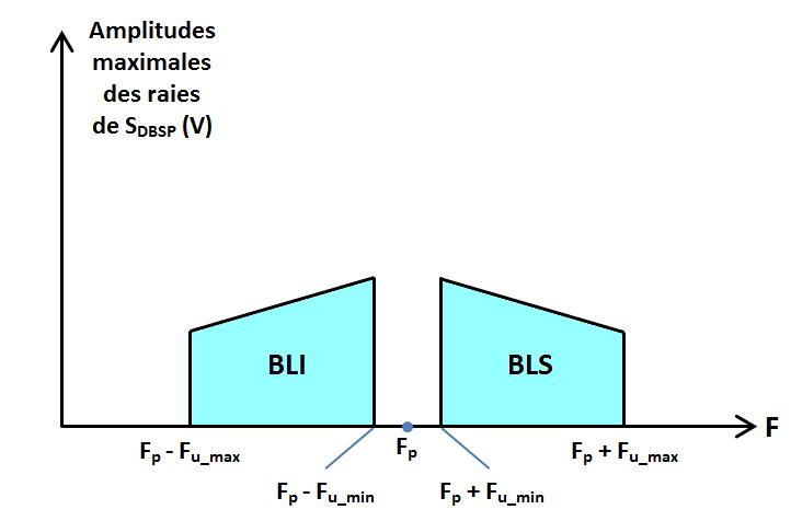 spectre BLI-BLS en DBSP
