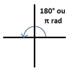 angle 180°
