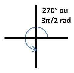 angle 270°