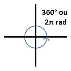 angle 360°