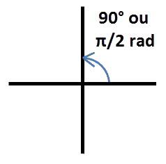 angle 90°