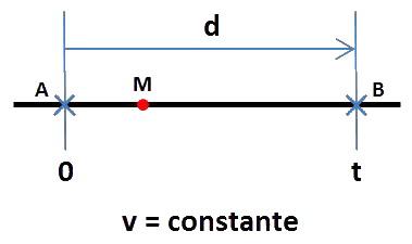 d = v x t