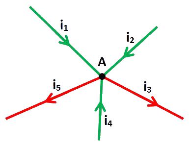 graphe nœud