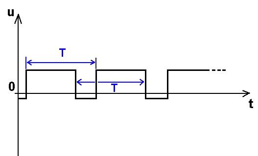 graphe signal périodique